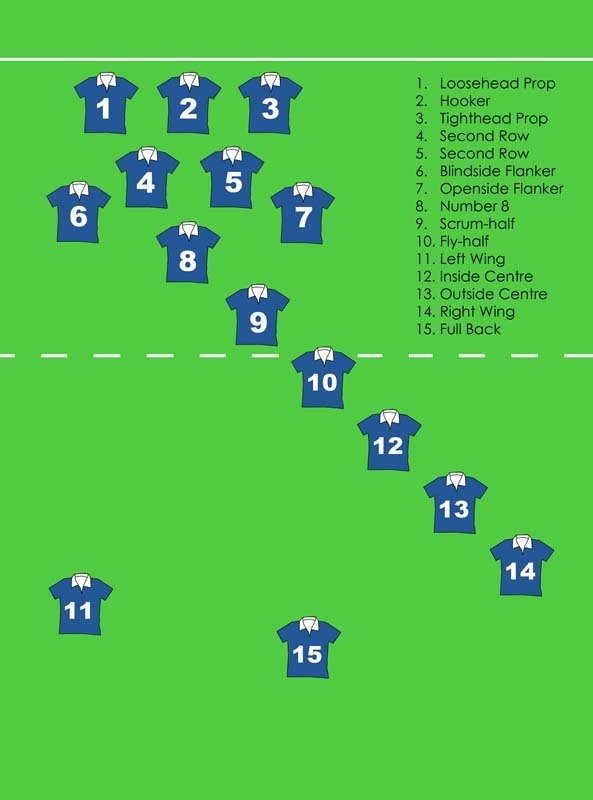 Rugby positions explained rugby for Football league positions