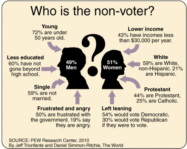 Wide Demographic Divides Between Nonvoters and Likely Voters | Pew ...