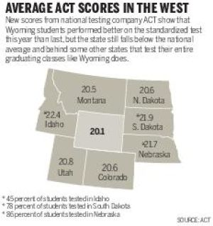 Wyoming trails national marks in ACT test