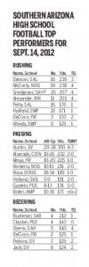 HS football top performers
