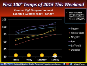 Tucson weather: Hottest temps of the year coming