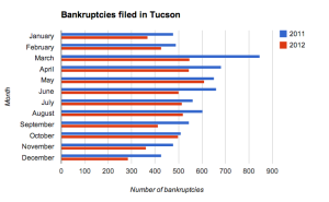 AZ bankruptcy filings decline more than 22%