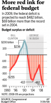 Deficit on pace to break record
