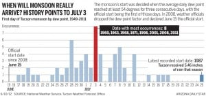 Tucson monsoon: Why does it begin Friday?