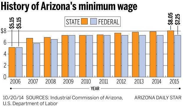 Arizona's minimum wage to rise 15¢ on Jan. 1