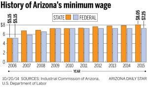 Arizona's minimum wage to rise 15¢ on Jan. 1