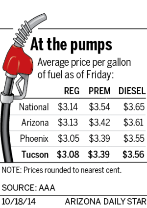 Arizona gas prices keep dropping