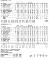 UA-Southern box score