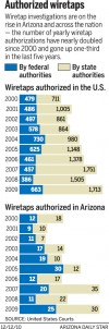 Authorized wiretaps, 2000-2009