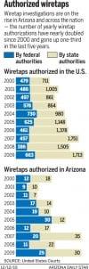 Authorized wiretaps, 2000-2009