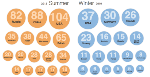 Interactive: Olympic historic medal count