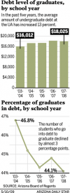UA Graduates: Degrees leave them in debt but able to earn more