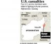 Searchers ambushed; 4 US trainers killed