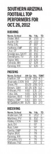 HS football: Top performers, Oct. 26
