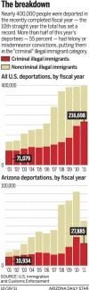 The breakdown of deportations