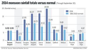 Tucson's official monsoon total was perfectly normal