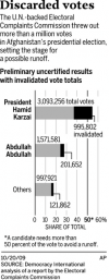 Fraud panel tosses nearly a third of Karzai's votes