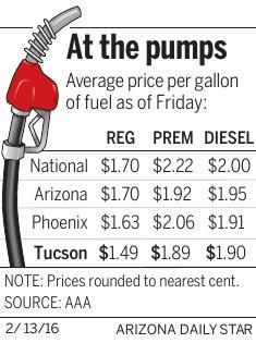 Gas prices under $1.50 in Tucson