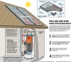 Water heating a practical 1st step to going solar