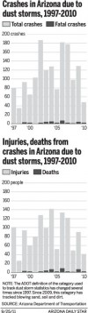 Crashes, injuries and deaths due to dust storms