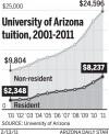 UA tuition, 2001-2011