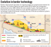 Border technology infographic