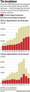 Deportations: The breakdown