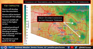 Tucson weather: Isolated valley, scattered mountain thunderstorms