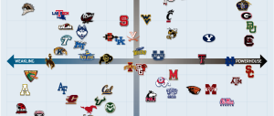 Where does UA football fall on Grid of Shame?