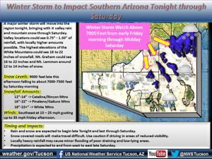 Tucson weather: Storm arriving Thursday