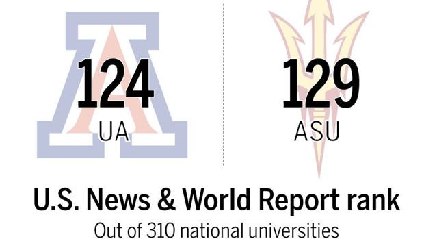 How does the University of Arizona compare with Arizona State?