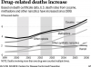 Drugs now kill more than cars in 16 states