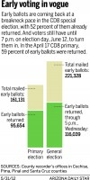 CD8 early ballots breaking records