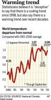 World is not cooling, according to statisticians