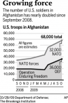Troops already hold 12-1 ratio over Taliban in Afghanistan