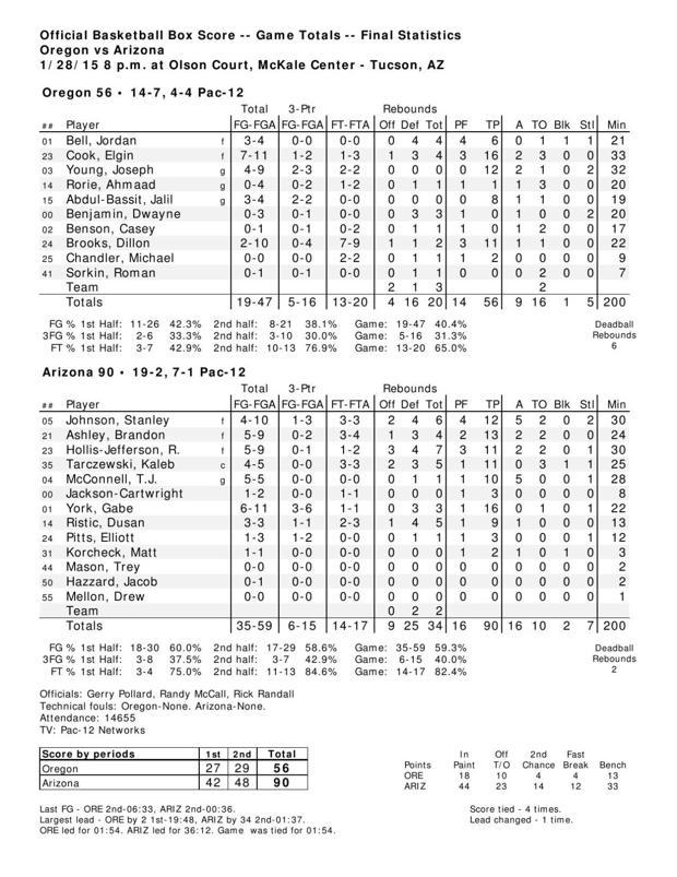 UA-Oregon postgame: On freshmen, McConnell and tempo