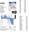 GDP rises, signaling an end to recession