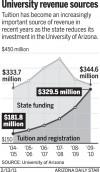 University revenue sources