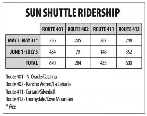 RTA keeping an eye on bus ridership