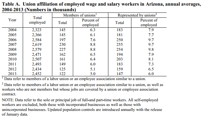 Arizona union membership rate ranks 41st in nation