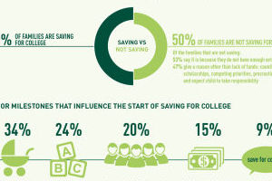 College Saving Habits