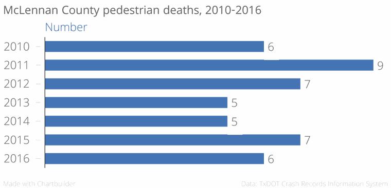 McLennan County pedestrian deaths, 2010-2016