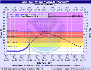 <p>The Red River at Wahpeton is expected to crest at 13.5 feet Sunday. Major flood stage is 14 feet.</p>