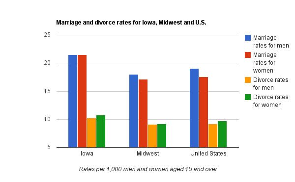 article wedding statistics united states