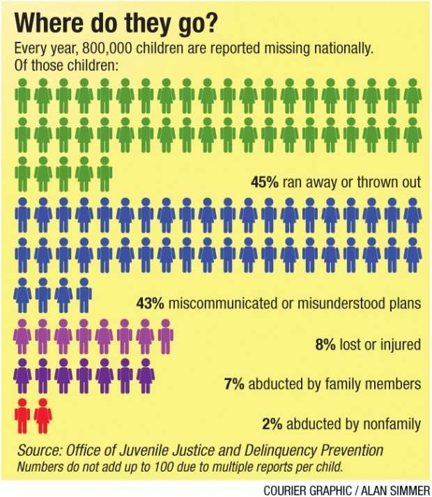 How Many Kids Are Abducted Each Year