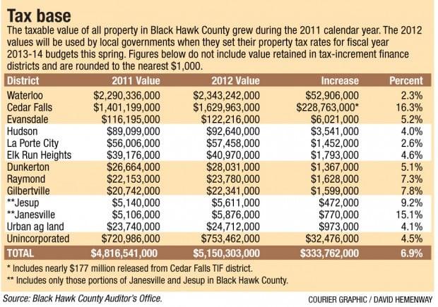 Black Haw County Property Tax