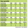 Gun permits graphic