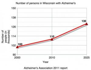 Number of people with Alzheimer's