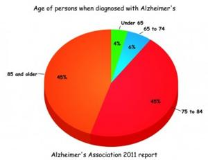 Age of people with Alzheimer's disease