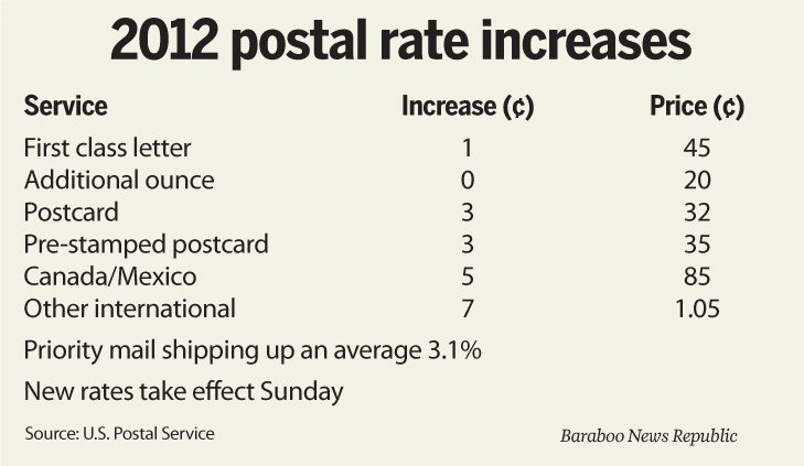 u s postal service rate increase essay The more the price increases, the more likely it is to create  essay by richard  kielbowicz illustrates how, a hundred years ago, the post office.